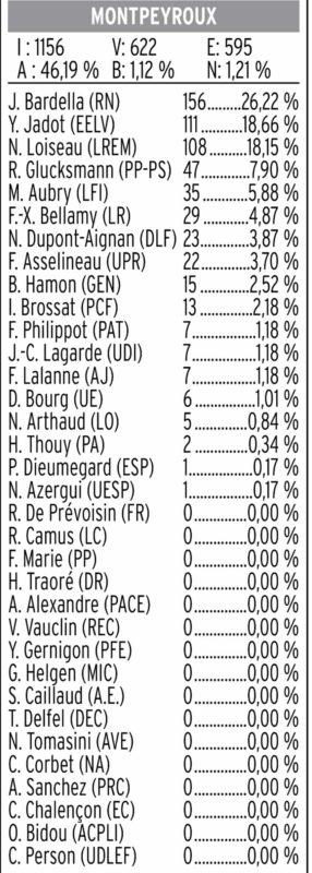 résultats-européennes